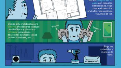 Photo of Cómo actualizar los enchufes eléctricos de su casa