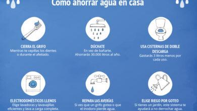 Photo of Cómo ahorrar agua en su casa