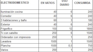 Photo of Cómo calcular el consumo mensual de energía de su casa