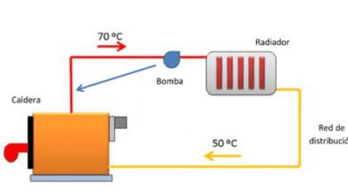 Photo of ¿Cómo funciona la calefacción de mi casa?
