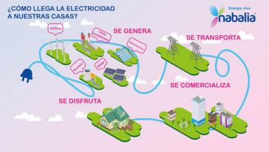 Photo of ¿Cómo llega la electricidad a mi casa?