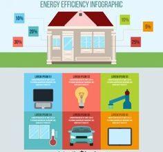 Photo of Cómo realizar una auditoría energética de su hogar o pequeña empresa en cinco simples pasos