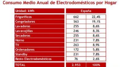 Photo of Cómo reducir su factura de electricidad este invierno