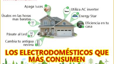 Photo of Comprando y ahorrando con aparatos Energy Star para su hogar