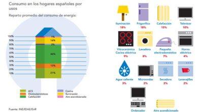 Photo of Eficiencia energética Alrededor del hogar: Parte 1 – En la cocina