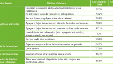 Photo of Eficiencia energética Alrededor del hogar: Parte 5 – En el baño