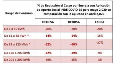Photo of Energía directa para mayo de 2020