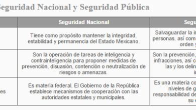 Photo of Los Siete Fundamentos de la Seguridad Interior