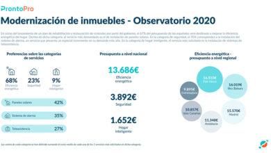 Photo of Mejoras en la eficiencia energética de los hogares para 2020: Parte 3 – Aislamiento