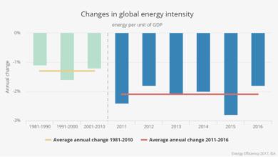 Photo of Mejoras en la eficiencia energética de los hogares para el 2020: Parte 4 – Reduzca su uso diario