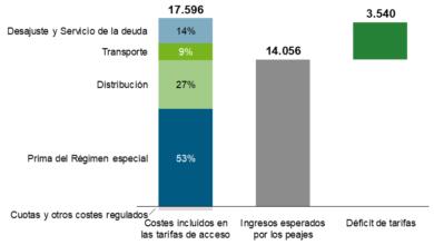 Photo of ¿Qué es un plan de energía de tasa fija?