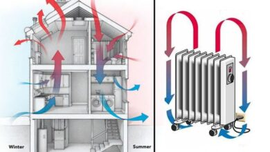 Photo of Qué hacer cuando tu casa está caliente arriba y fría abajo.