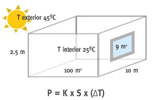 Photo of ¿Qué tamaño de aire acondicionado necesito para mi casa?