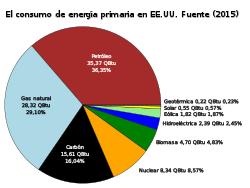 Photo of ¿Qué tipos de fuentes de electricidad se generan en los EE.UU.?