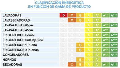 """Photo of Serie """"Eficiencia energética en el hogar"""": Parte 9 – En la sala de recreo de los niños"""